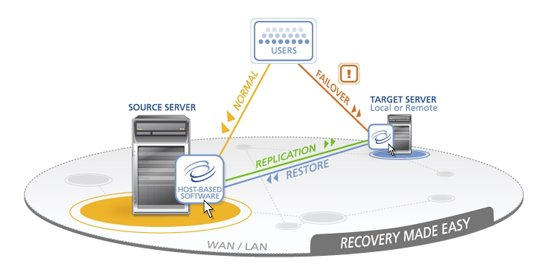 Continuous Data Protection / Server Failover Double-Take Software